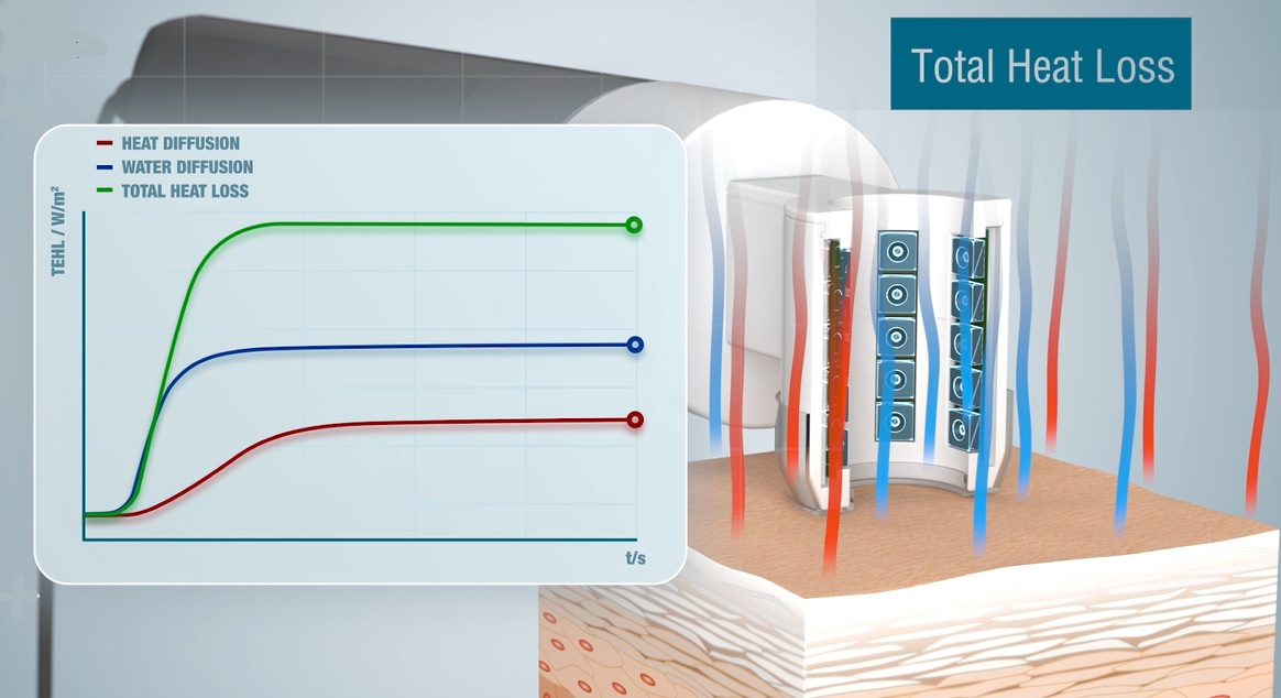Tewameter® TM Hex - local energy balance