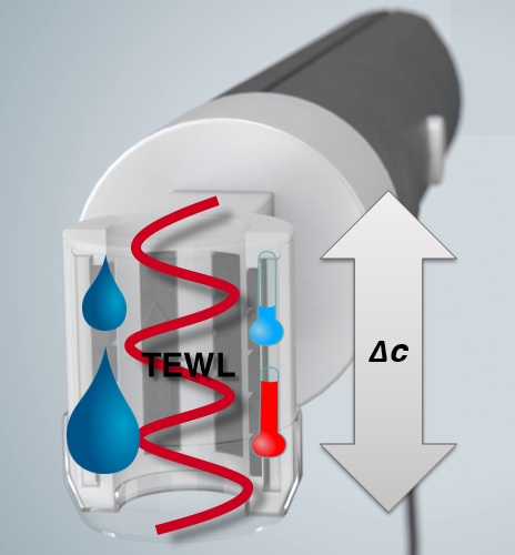 Tewameter® TM Hex measurement principle